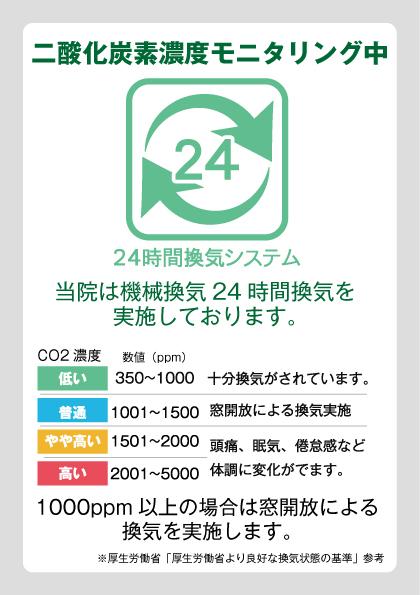 Co2濃度モニタリング(密空間換気の指標)導入